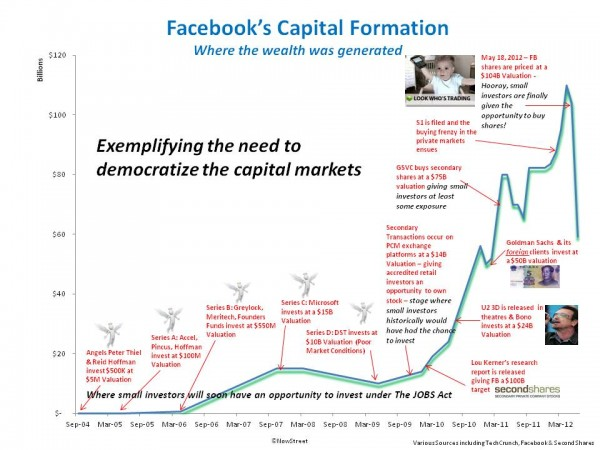 Illustration of how Facebook Epitomizes Financial Markets' Injustice
