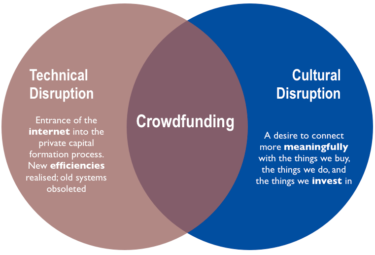TechnicalCulturalCrowdfunding