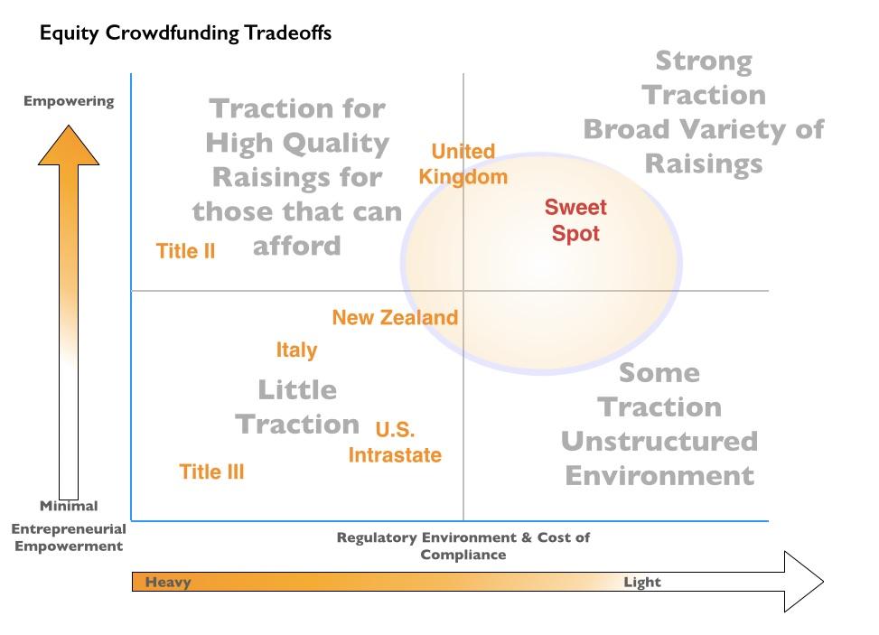 Holistic Equity Crowdfunding