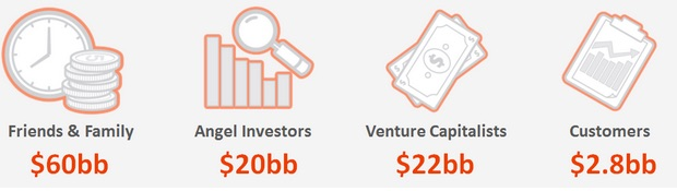types-of-investors